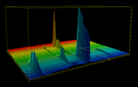 A 3D-chromatogram from HPLC pigment analysis