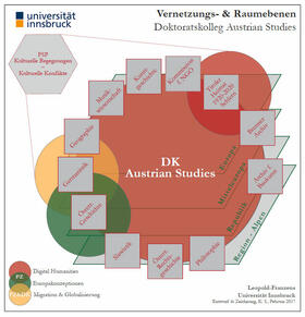Vernetzungs- & Raumebenen. Doktoratskolleg Austrian Studies. © Universität Innsbruck