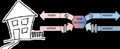 Figure 1: Scheme of ventilation system with heat recovery (MVHR)