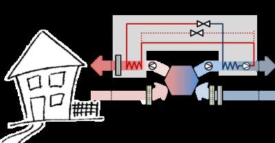 Figure 2: Scheme of a MVHR in combination with an exhaust air heat pump