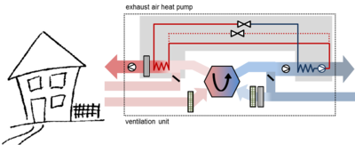 Figure 3: Scheme of an exhaust air heat pump with secondary air for the supply and exhaust air