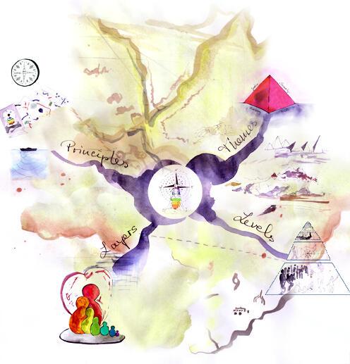 ECM Mindmap