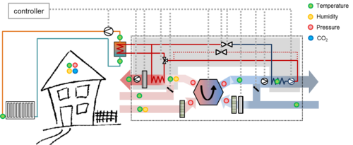 Figure 4: Scheme of an exhaust air heat pump with secondary air for the supply and exhaust air with the controller