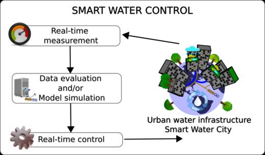 SmartWaterControl