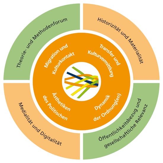 Grafik FSP-Struktur