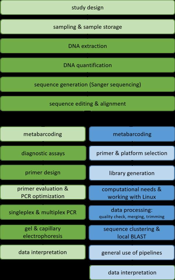 University Courses on Molecular Analysis (MATI) and