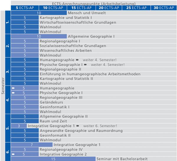 Studienverlauf_BA Geographie_Stand 01.10.2015