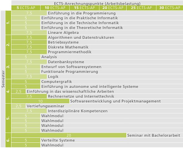 ba-informatik_studienverlauf_2017