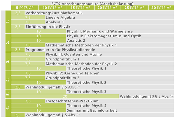 BA Physik Studienverlauf