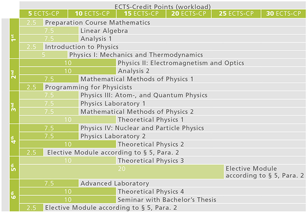 BA Physik Coursesequence