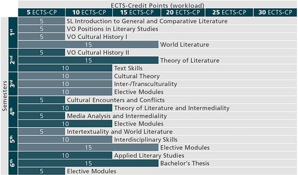 Studienverlauf_BA Vergleichende Literaturwissenschaft_Stand 01.10.2018_en
