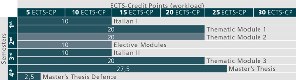 Recommended course sequence for Master Programme Italian