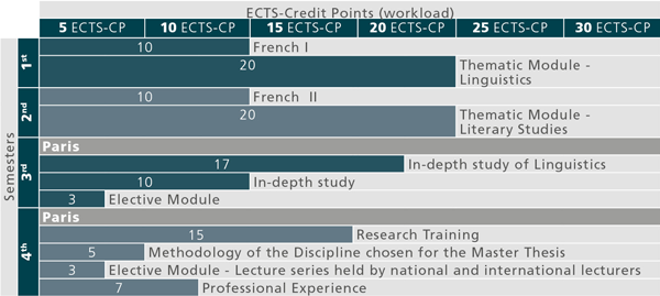 Recommended course sequence for Master Programme Linguistic and Literary Varieties in the Francophone World