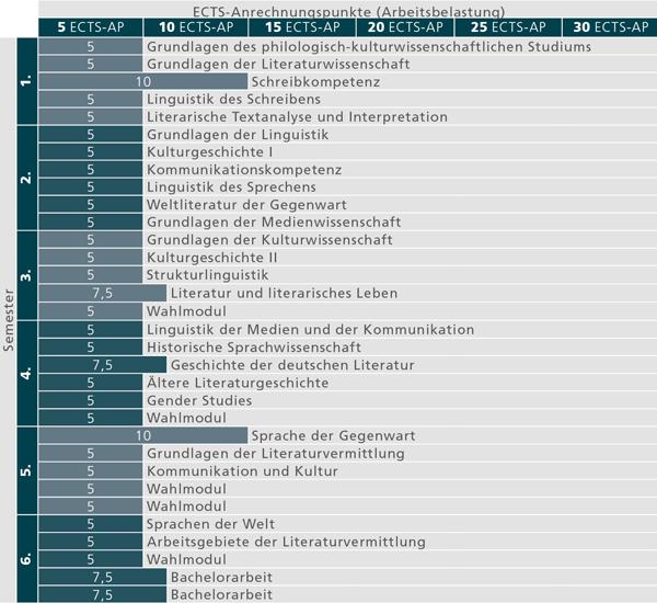 Empfohlener Studienverlau für das Bachelorstudium Germanistik
