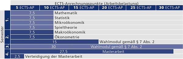 Empfohlener Studienverlauf Masterstudium Angewandte Ökonomik