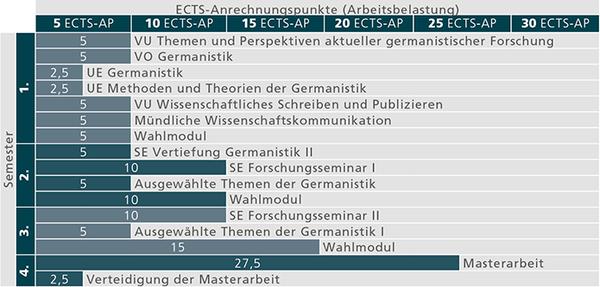 MA Germanistik_Studienverlauf_Stand 01.10.2018