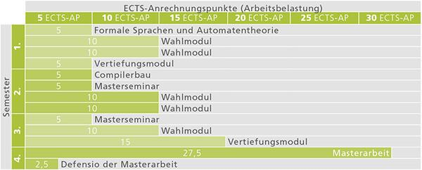 MA Informatik_Studienverlauf_2017