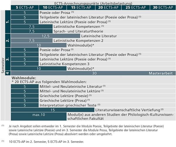 Studienverlauf_MA Klassiche Philologie -Latein_Stand 01.10.2018