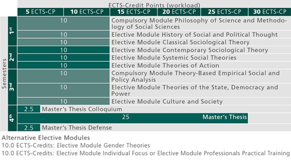 MA Soziologie_studienverlauf_2018_en