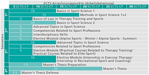 MA Sportwissenschaft_Studienverlauf 2019_en