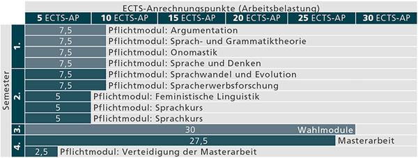 Studienverlauf_MA Sprachwissenschaft_Stand 01.10.2018