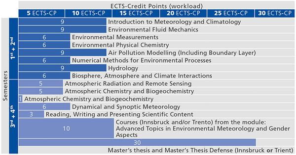 MA Umweltmeteorologie_Studienverlauf_en