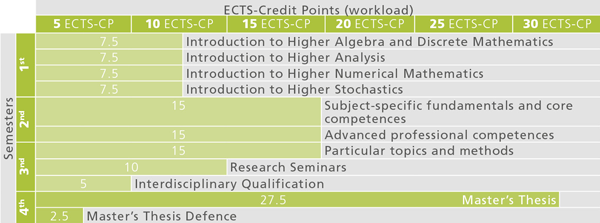 Recommended Course Sequence for the Master Programme Technical Mathematics