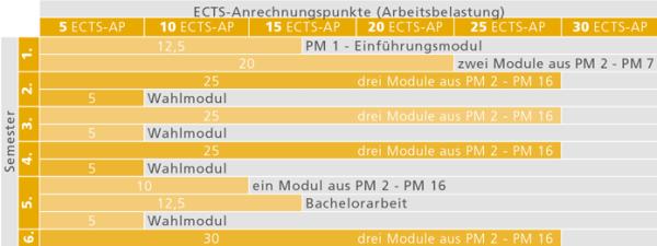 Studienverlauf_BA Kunstgeschichte_Stand 01.10.2015