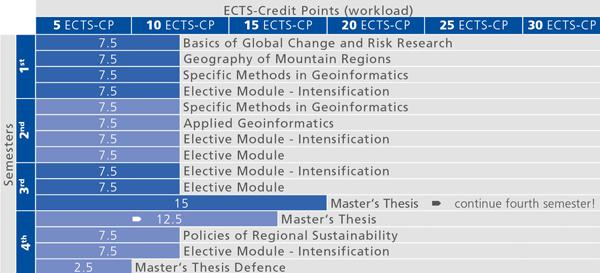 Empfohlener Studienverlauf für das Masterstudium Geographie: Globaler Wandel – regionale Nachhaltigkeit
