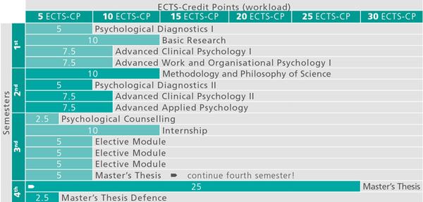 ma-psychologie_studienverlauf_2015_en