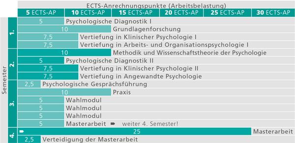 ma-psychologie_studienverlauf_2015