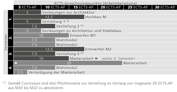 Empfohlener Studienverlauf für das Masterstudium Architektur