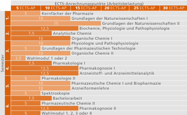 Studienverlauf_BA Pharmazie_2015