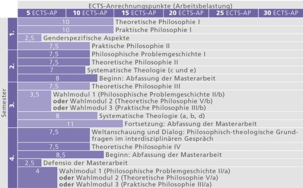 Studienverlauf_MA Philosophie an der Katholischen-Theologie_2015