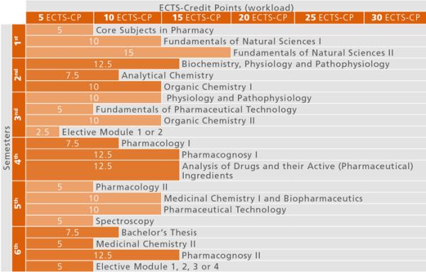 Studienverlauf_BA Pharmazie_2015_en