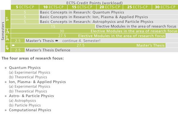 Recommended course sequence for Master Programme Physics