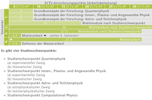 Empfohlener Studienverlauf für das Masterstudium Physik