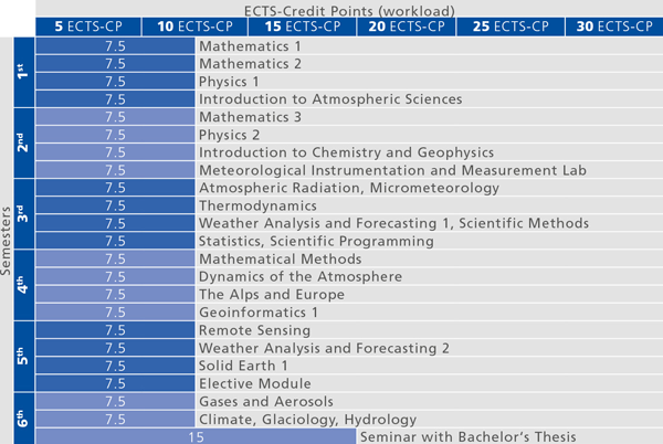 Recommended course sequence for Bachelor's Programme in Atmospheric Sciences