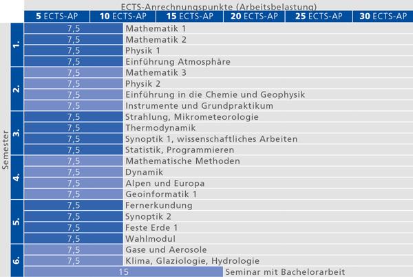 Empfohlener Studienverlauf für das Bachelorstudium Atmosphärenwissenschaften