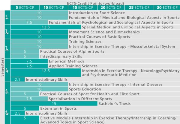 BA Sportwissenschaft_Studienverlauf 2015_en