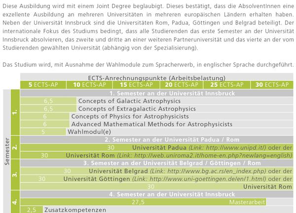 Empfohlener Studienverlauf für das Masterstudium Erasmus Mundus Joint Master Program in Astrophysics