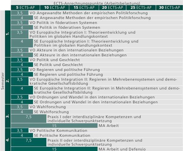 MA Politikwissenschaft Europäische und internationale Politik_studienverlauf_2015