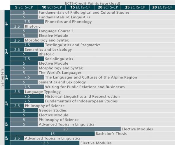 BA Sprachwissenschaft_Studienverlauf 2015_en