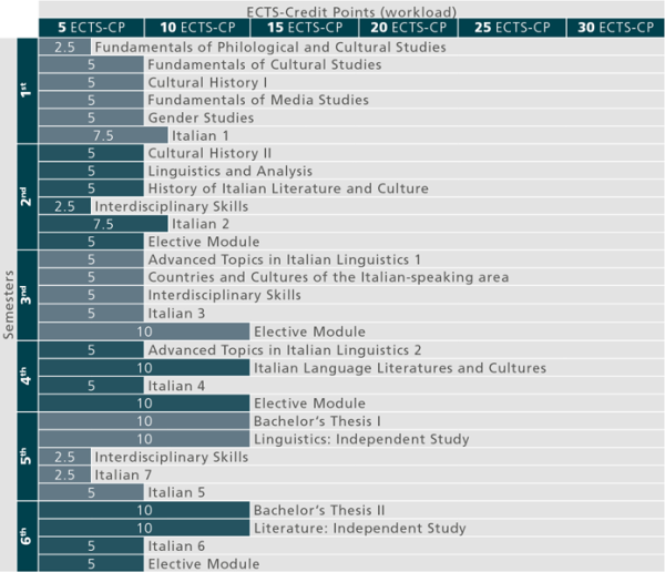Studienverlauf_ BA Italienisch_Stand 01.10.2015_en