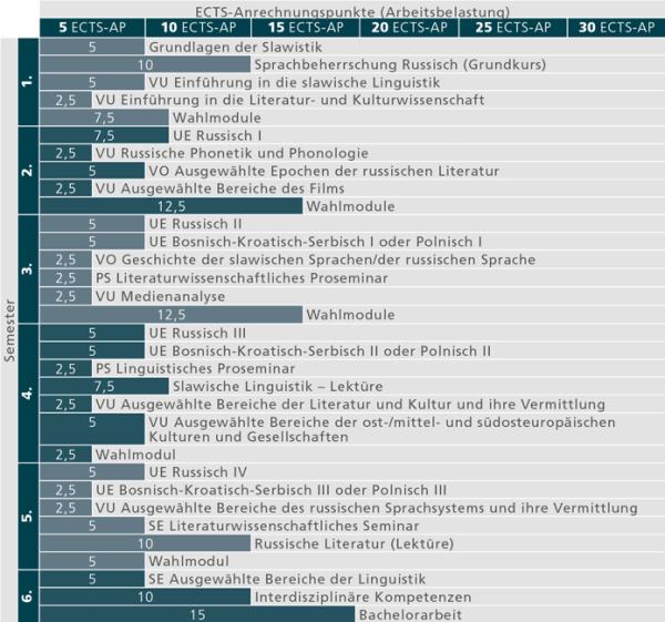 Studienverlauf_BA Slawistik_Stand 01.10.2015