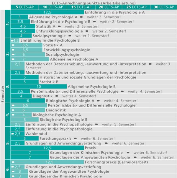BA Psychologie_Studienverlauf_2015