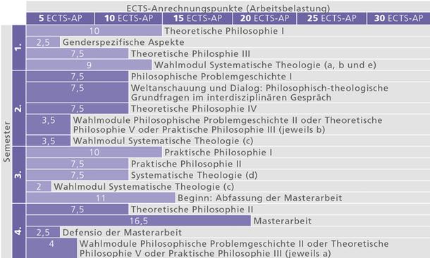 ma-philosophie-an-der-katholisch-theologischen-fakultaet_studienverlauf_2014
