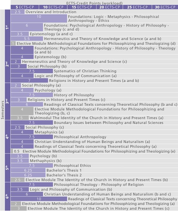Studienverlauf_BA Philosophie an der Katholischen-Theologie_2014_en
