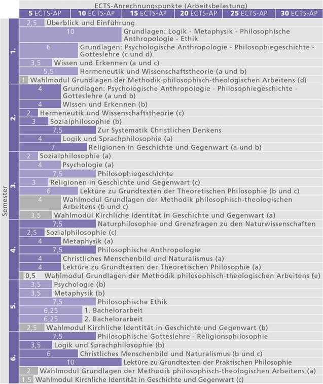 Studienverlauf_BA Philosophie an der Katholischen-Theologie_2014