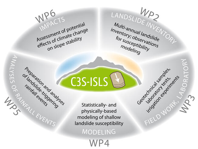 Stucture of the project C3S-ISLS